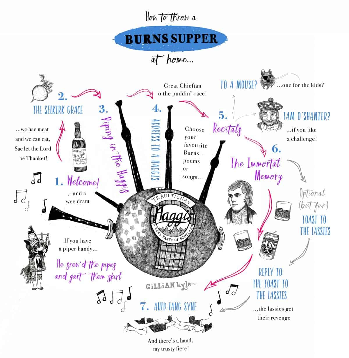 Gillian Kyle's illustrated guide to throwing the perfect Burns Night celebration and Burns Supper